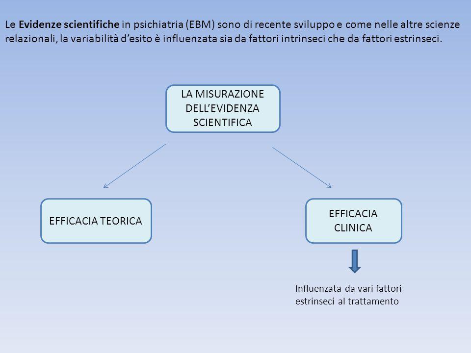 Le Evidenze scientifiche in psichiatria (EBM) sono di recente sviluppo e come nelle altre scienze relazionali, la variabilità d'esito è influenzata si