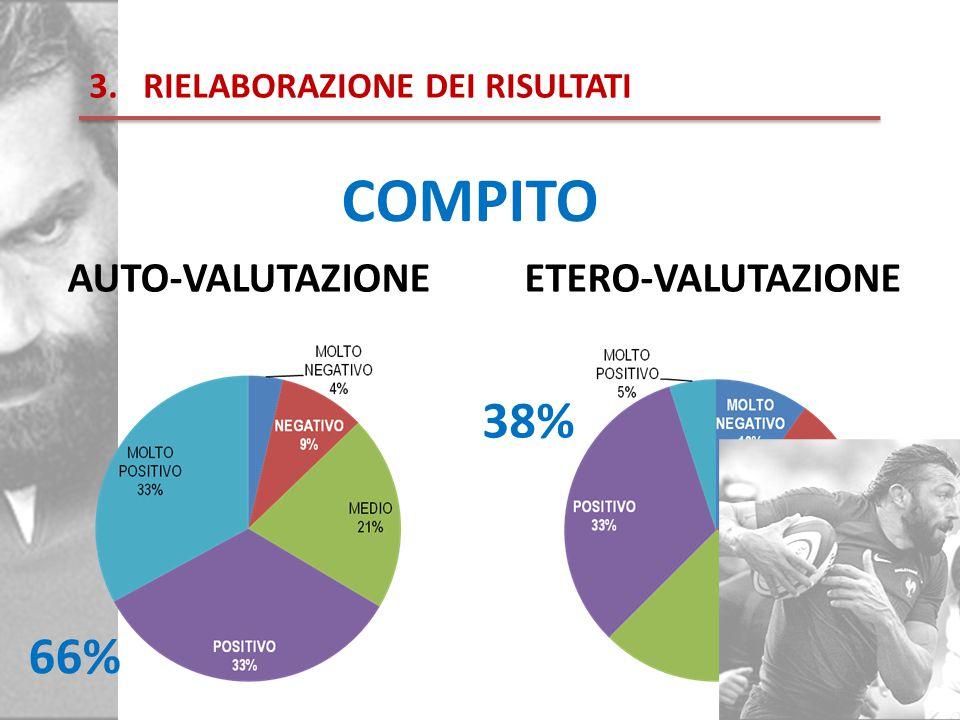 3.RIELABORAZIONE DEI RISULTATI COMPITO ETERO-VALUTAZIONEAUTO-VALUTAZIONE 66% 38%