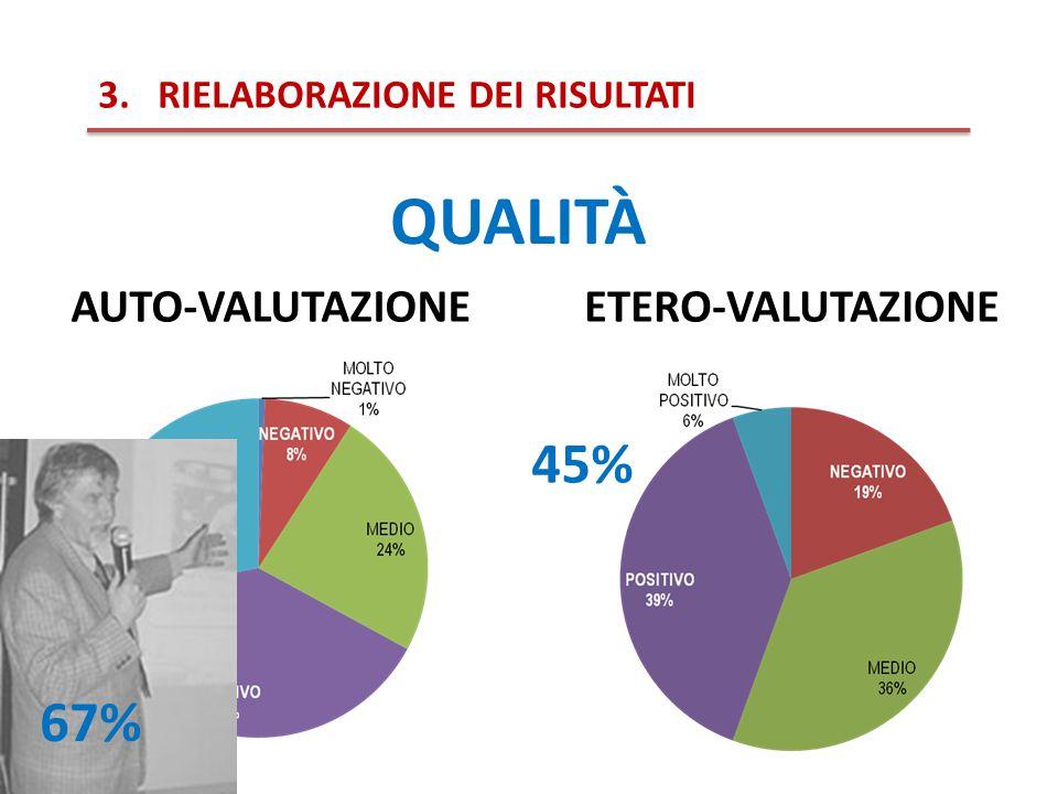 45% 3.RIELABORAZIONE DEI RISULTATI QUALITÀ ETERO-VALUTAZIONEAUTO-VALUTAZIONE 67%