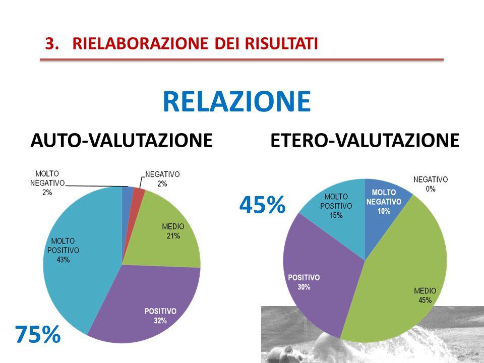 3.RIELABORAZIONE DEI RISULTATI RELAZIONE ETERO-VALUTAZIONEAUTO-VALUTAZIONE 45% 75%