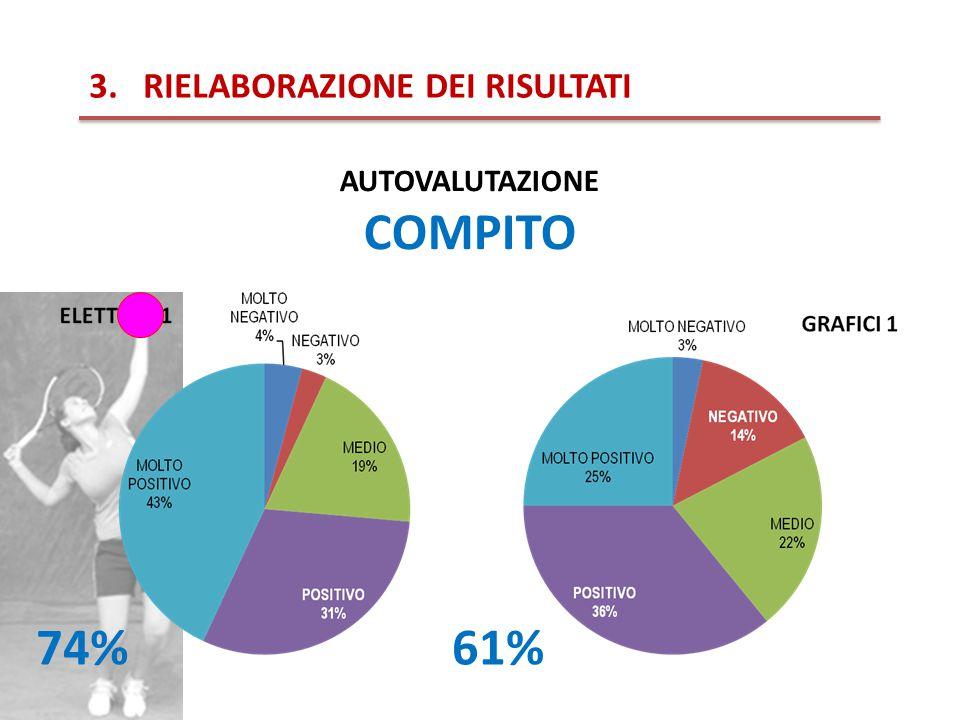 3.RIELABORAZIONE DEI RISULTATI AUTOVALUTAZIONE COMPITO 74%61%