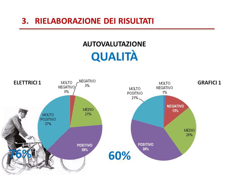 3.RIELABORAZIONE DEI RISULTATI AUTOVALUTAZIONE QUALITÀ 60% 76%