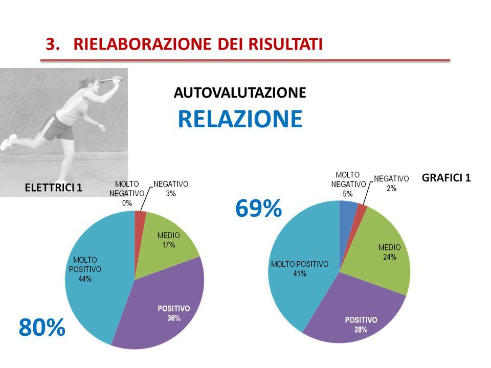3.RIELABORAZIONE DEI RISULTATI AUTOVALUTAZIONE RELAZIONE 80% 69%