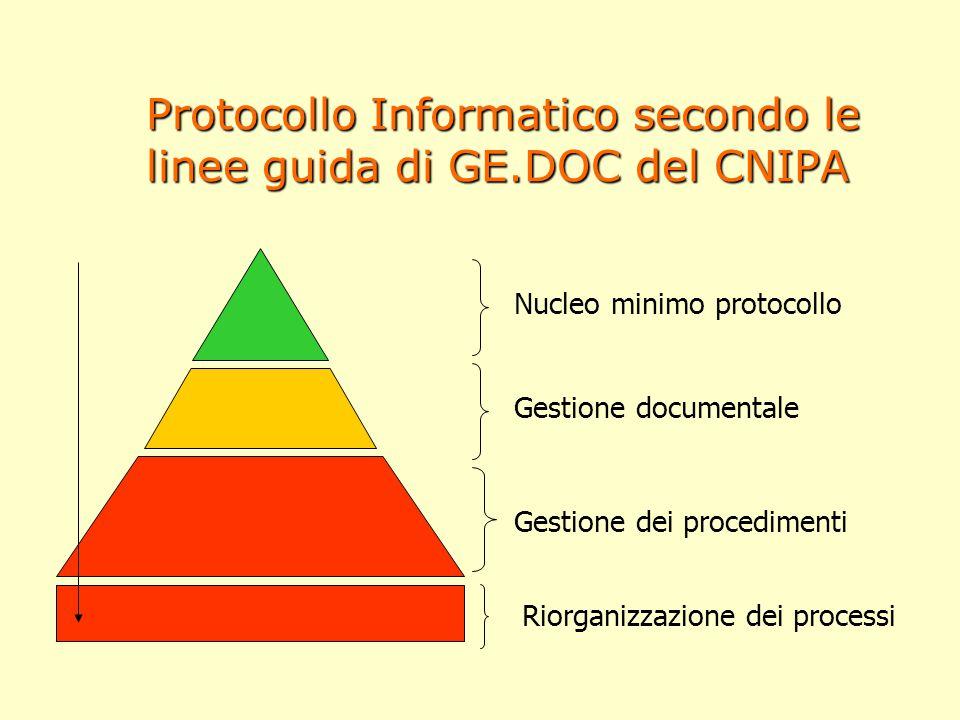 Protocollo Informatico secondo le linee guida di GE.DOC del CNIPA Nucleo minimo protocollo Gestione documentale Gestione dei procedimenti Riorganizzaz