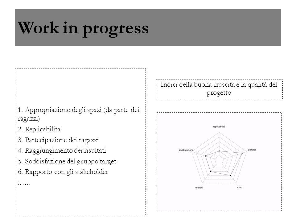 Work in progress 1. Appropriazione degli spazi (da parte dei ragazzi) 2. Replicabilita' 3. Partecipazione dei ragazzi 4. Raggiungimento dei risultati