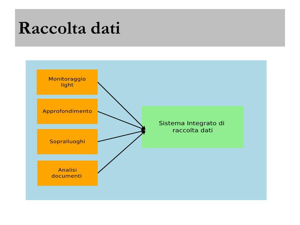 Sopralluoghi BergamoPadovaMessinaBATTrieste