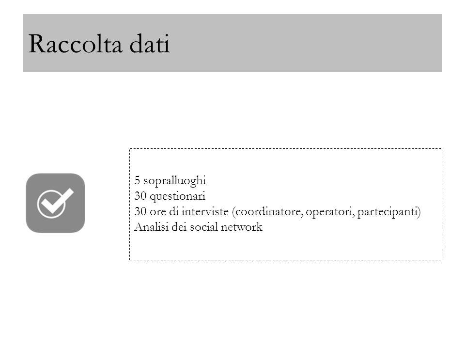 Raccolta dati 5 sopralluoghi 30 questionari 30 ore di interviste (coordinatore, operatori, partecipanti) Analisi dei social network