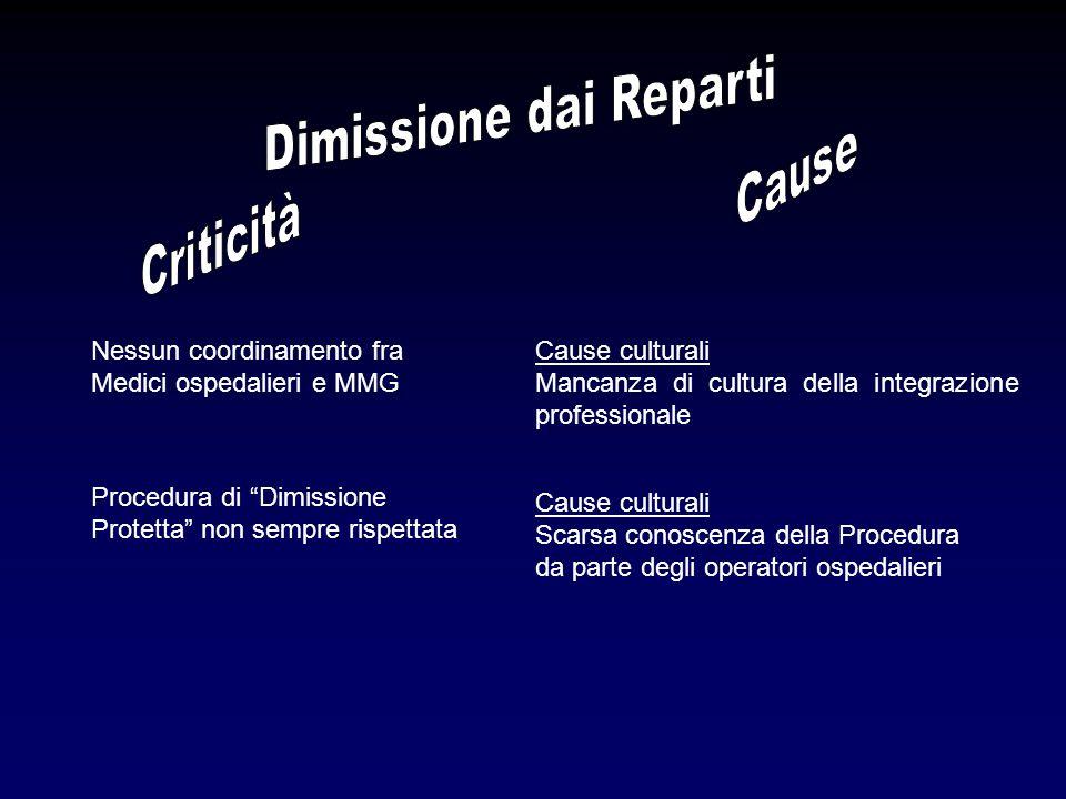 """Nessun coordinamento fra Medici ospedalieri e MMG Cause culturali Mancanza di cultura della integrazione professionale Procedura di """"Dimissione Protet"""