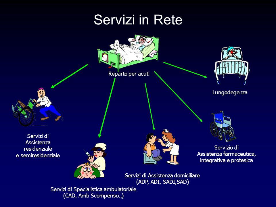 Servizi di Assistenza residenziale e semiresidenziale Reparto per acuti Servizio di Assistenza farmaceutica, integrativa e protesica Servizi in Rete S