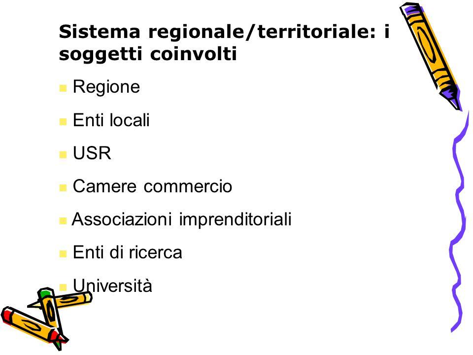 Sistema regionale/territoriale: i soggetti coinvolti Regione Enti locali USR Camere commercio Associazioni imprenditoriali Enti di ricerca Università
