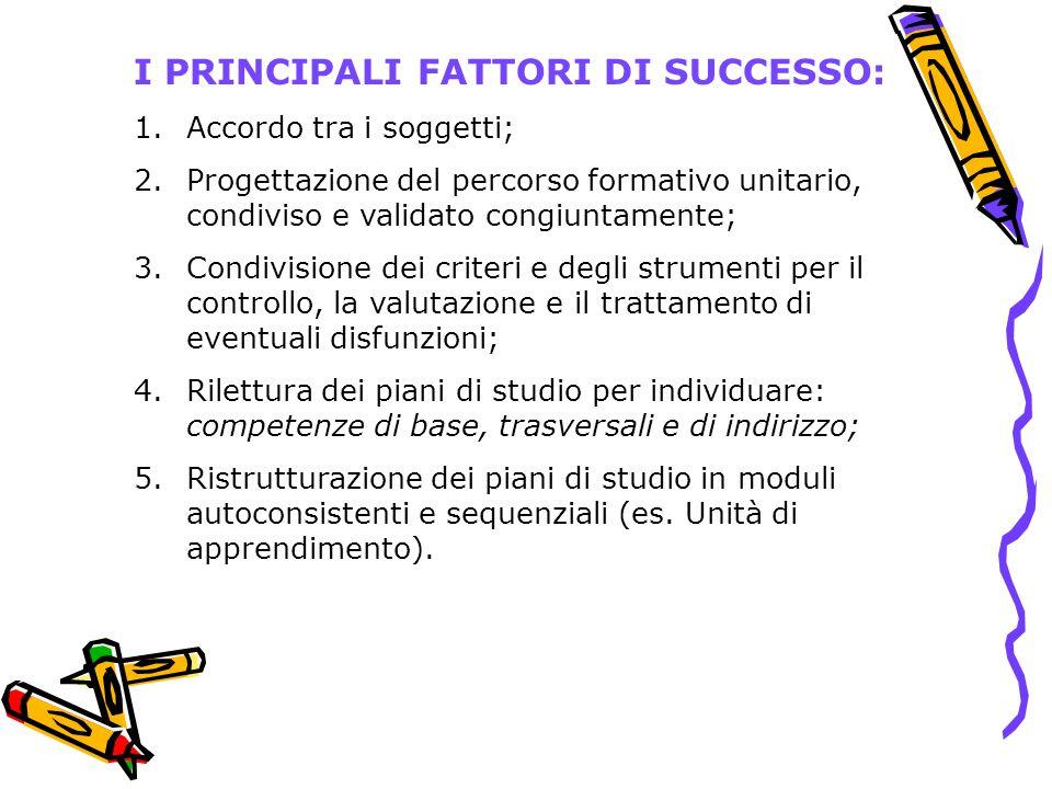 I PRINCIPALI FATTORI DI SUCCESSO: 1.Accordo tra i soggetti; 2.Progettazione del percorso formativo unitario, condiviso e validato congiuntamente; 3.Co