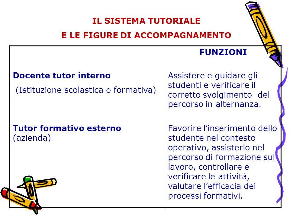 I PRINCIPALI FATTORI DI SUCCESSO: 1.Accordo tra i soggetti; 2.Progettazione del percorso formativo unitario, condiviso e validato congiuntamente; 3.Condivisione dei criteri e degli strumenti per il controllo, la valutazione e il trattamento di eventuali disfunzioni; 4.Rilettura dei piani di studio per individuare: competenze di base, trasversali e di indirizzo; 5.Ristrutturazione dei piani di studio in moduli autoconsistenti e sequenziali (es.