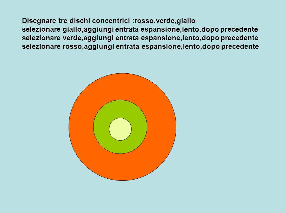 Disegnare tre dischi concentrici :rosso,verde,giallo selezionare giallo,aggiungi entrata espansione,lento,dopo precedente selezionare verde,aggiungi e