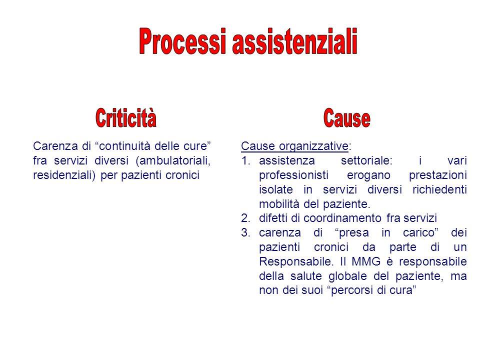 """Carenza di """"continuità delle cure"""" fra servizi diversi (ambulatoriali, residenziali) per pazienti cronici Cause organizzative: 1.assistenza settoriale"""