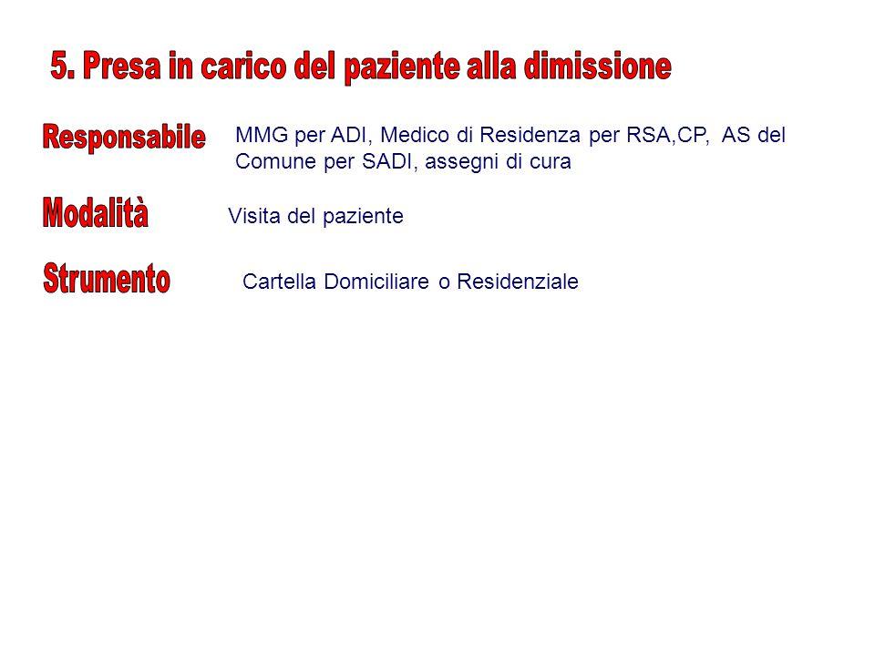 MMG per ADI, Medico di Residenza per RSA,CP, AS del Comune per SADI, assegni di cura Visita del paziente Cartella Domiciliare o Residenziale