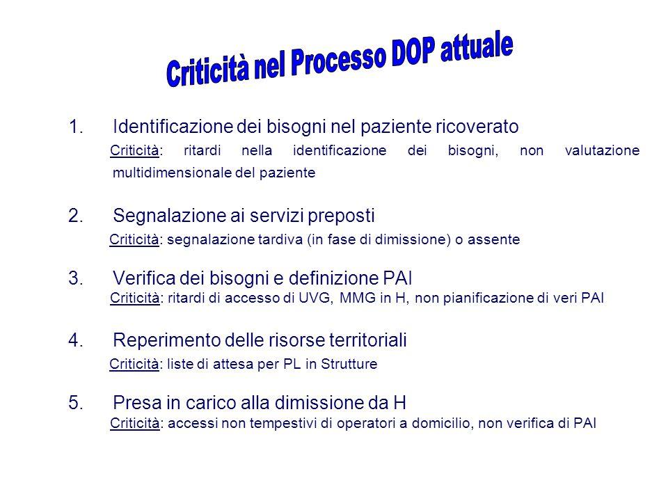 1.Identificazione dei bisogni nel paziente ricoverato Criticità: ritardi nella identificazione dei bisogni, non valutazione multidimensionale del pazi