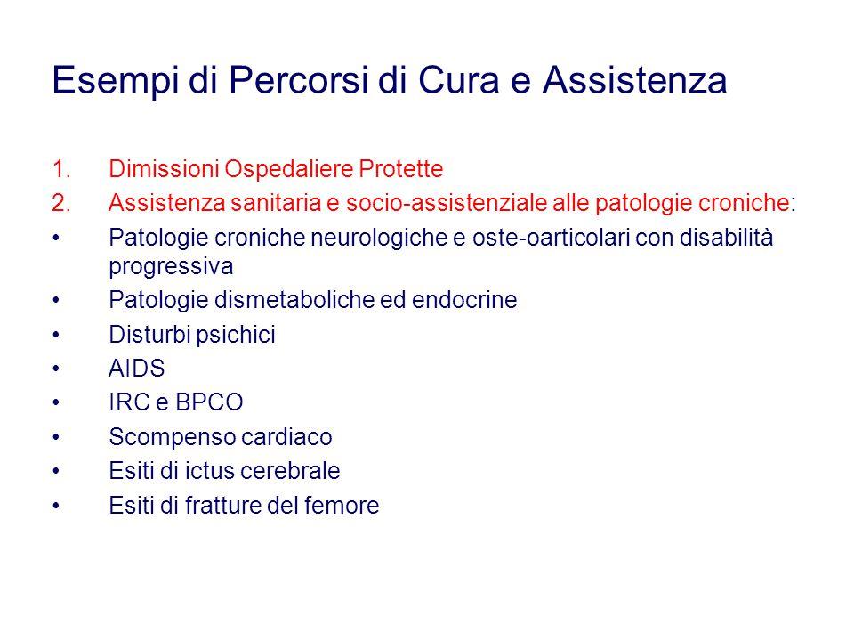Esempi di Percorsi di Cura e Assistenza 1.Dimissioni Ospedaliere Protette 2.Assistenza sanitaria e socio-assistenziale alle patologie croniche: Patolo