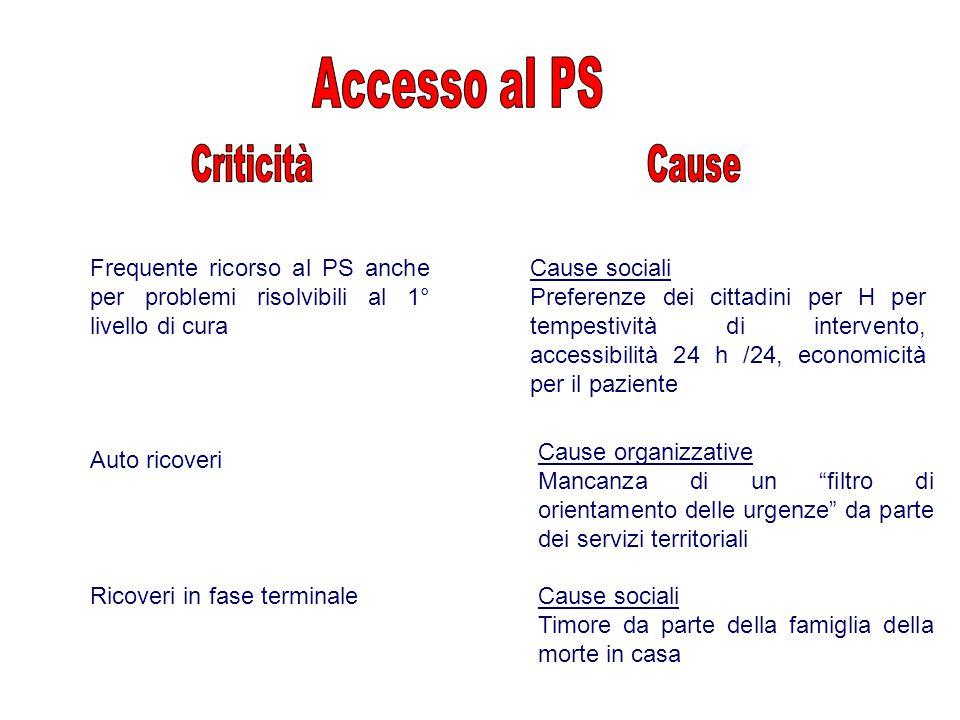 Frequente ricorso al PS anche per problemi risolvibili al 1° livello di cura Cause sociali Preferenze dei cittadini per H per tempestività di interven