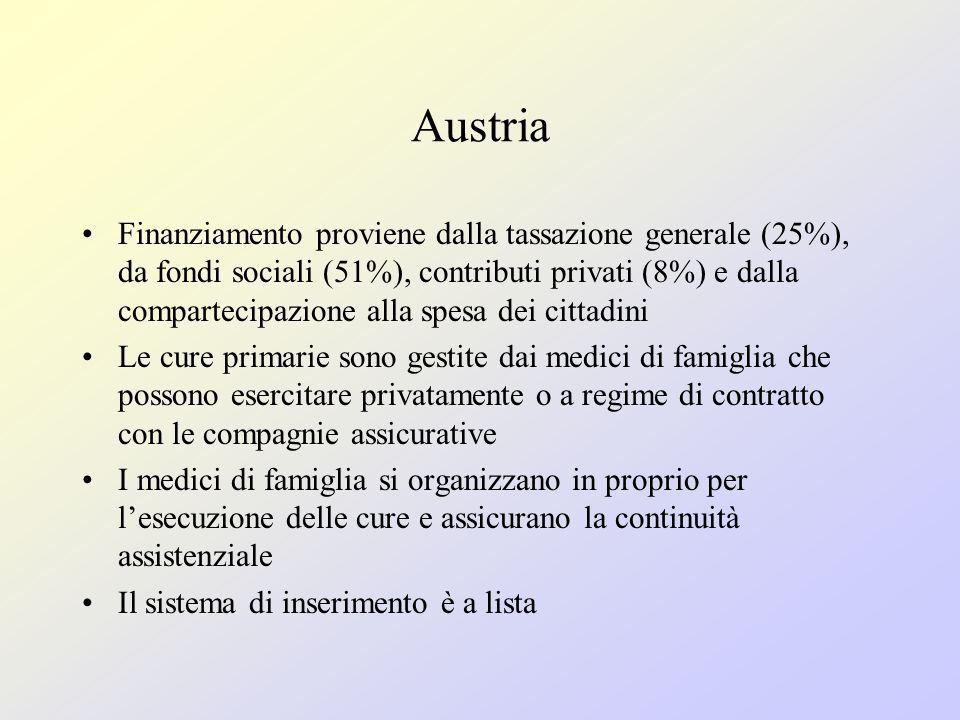 Austria Finanziamento proviene dalla tassazione generale (25%), da fondi sociali (51%), contributi privati (8%) e dalla compartecipazione alla spesa dei cittadini Le cure primarie sono gestite dai medici di famiglia che possono esercitare privatamente o a regime di contratto con le compagnie assicurative I medici di famiglia si organizzano in proprio per l'esecuzione delle cure e assicurano la continuità assistenziale Il sistema di inserimento è a lista