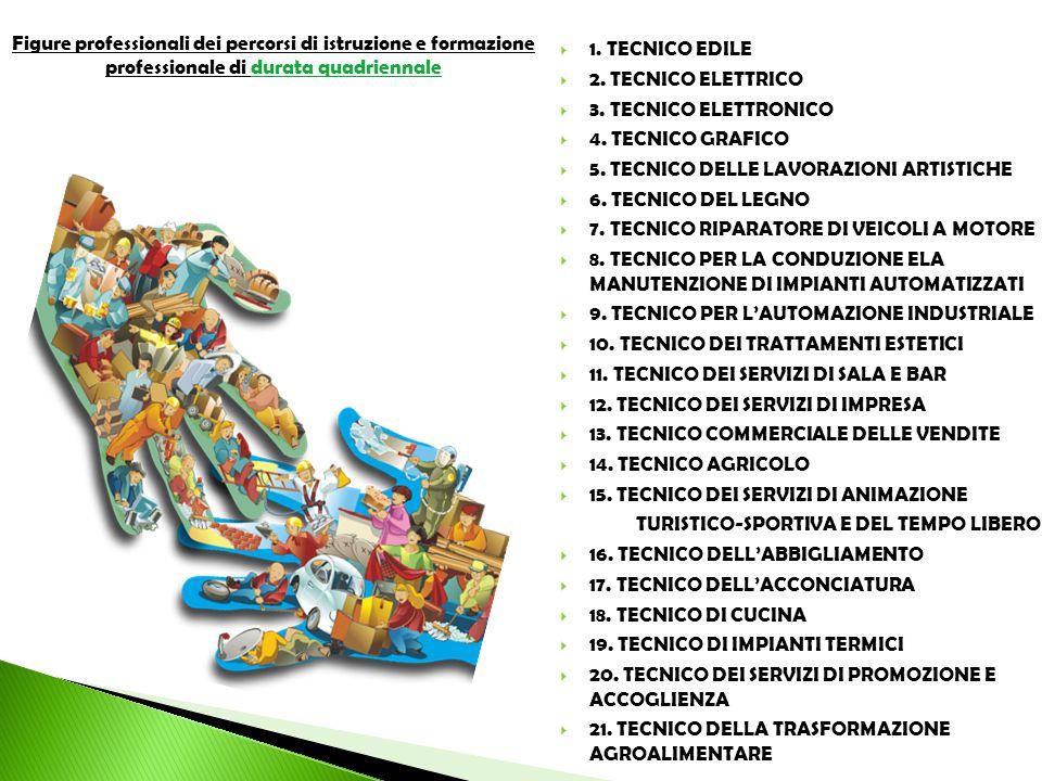  1. TECNICO EDILE  2. TECNICO ELETTRICO  3. TECNICO ELETTRONICO  4. TECNICO GRAFICO  5. TECNICO DELLE LAVORAZIONI ARTISTICHE  6. TECNICO DEL LEG