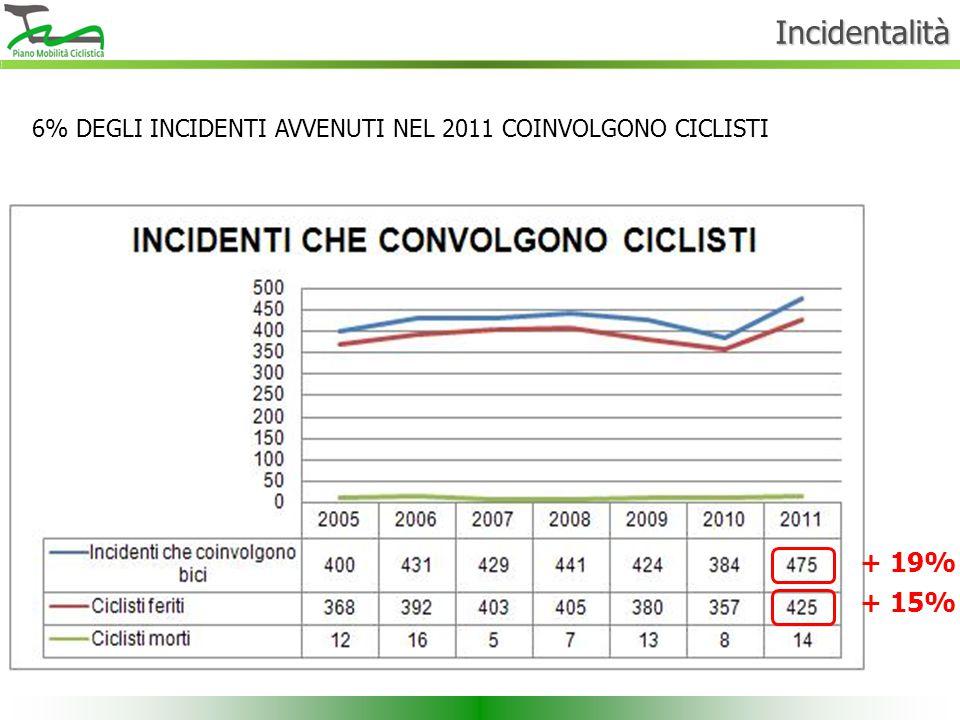 Incidentalità + 19% + 15% 6% DEGLI INCIDENTI AVVENUTI NEL 2011 COINVOLGONO CICLISTI