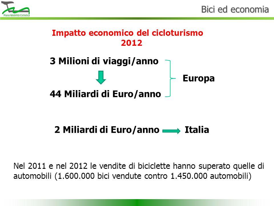 Bici ed economia Impatto economico del cicloturismo 2012 3 Milioni di viaggi/anno 44 Miliardi di Euro/anno Europa 2 Miliardi di Euro/annoItalia Nel 20