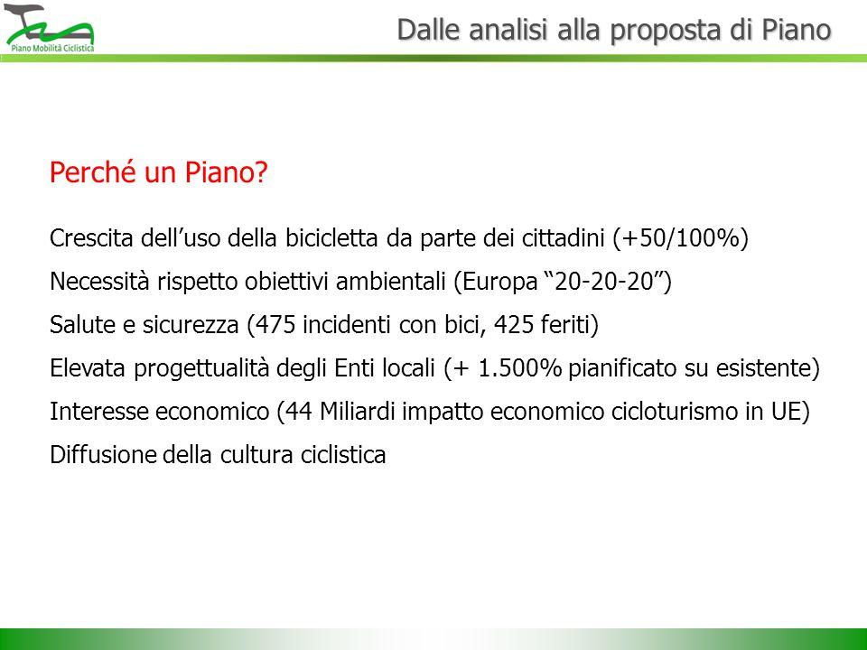 Dalle analisi alla proposta di Piano Perché un Piano? Crescita dell'uso della bicicletta da parte dei cittadini (+50/100%) Necessità rispetto obiettiv