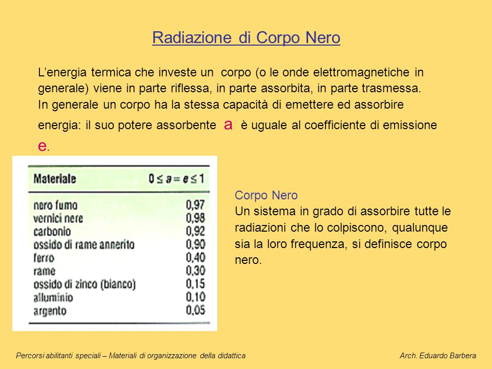 Radiazione di Corpo Nero L'energia termica che investe un corpo (o le onde elettromagnetiche in generale) viene in parte riflessa, in parte assorbita,