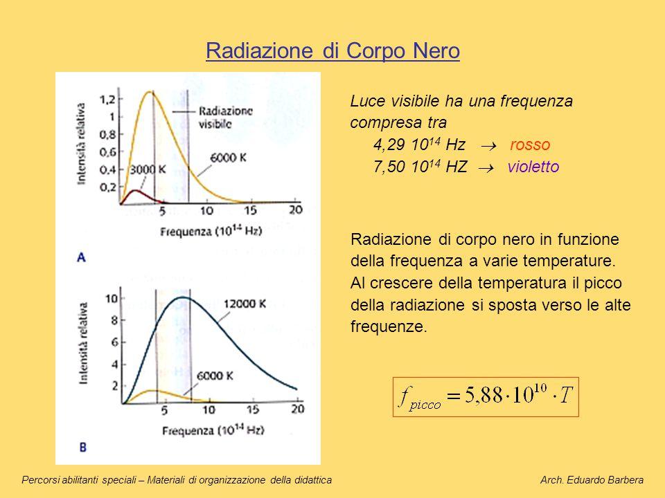 Radiazione di Corpo Nero Radiazione di corpo nero in funzione della frequenza a varie temperature. Al crescere della temperatura il picco della radiaz
