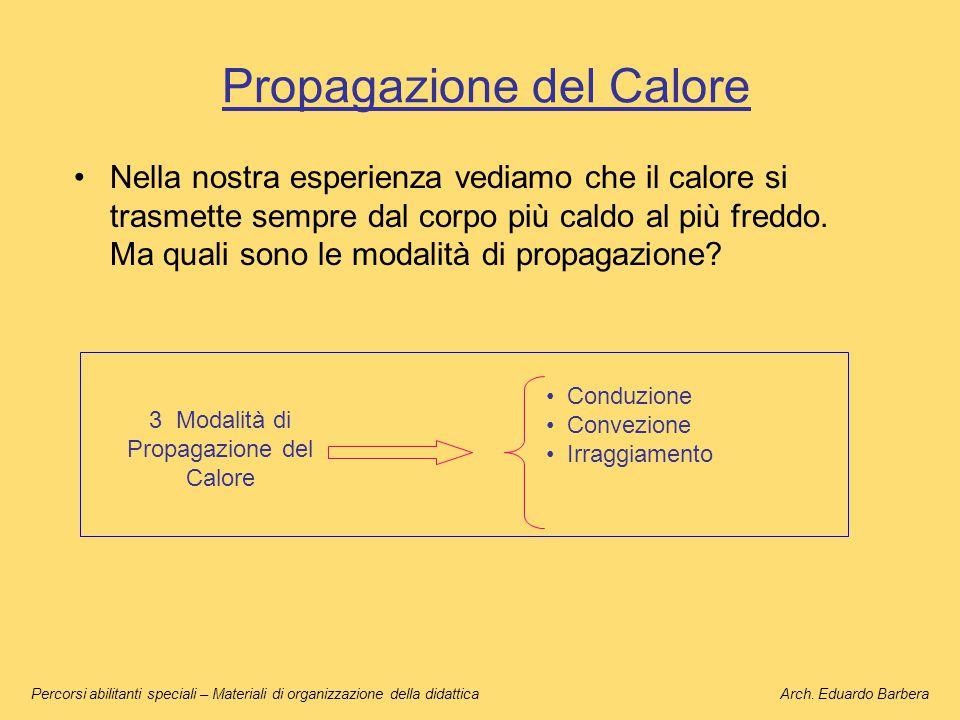Propagazione per Conduzione E' la modalità principale di propagazione del calore nei corpi solidi.