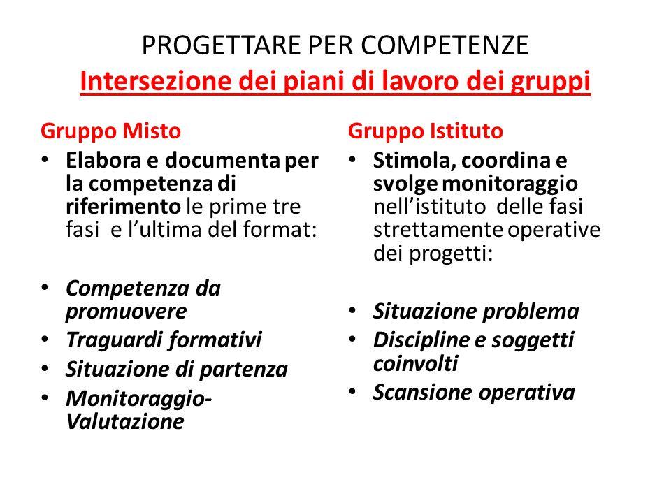 PROGETTARE PER COMPETENZE Intersezione dei piani di lavoro dei gruppi Gruppo Misto Elabora e documenta per la competenza di riferimento le prime tre f