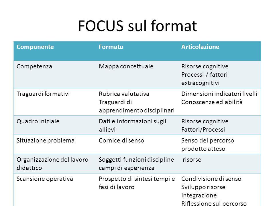 FOCUS sul format ComponenteFormatoArticolazione CompetenzaMappa concettualeRisorse cognitive Processi / fattori extracognitivi Traguardi formativiRubr