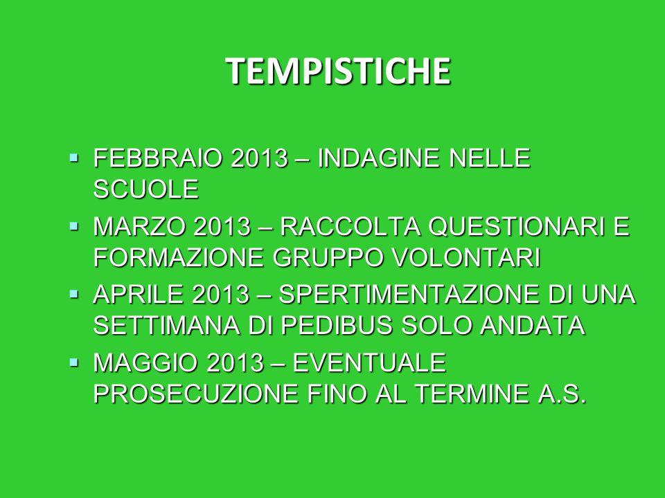 TEMPISTICHE  FEBBRAIO 2013 – INDAGINE NELLE SCUOLE  MARZO 2013 – RACCOLTA QUESTIONARI E FORMAZIONE GRUPPO VOLONTARI  APRILE 2013 – SPERTIMENTAZIONE DI UNA SETTIMANA DI PEDIBUS SOLO ANDATA  MAGGIO 2013 – EVENTUALE PROSECUZIONE FINO AL TERMINE A.S.