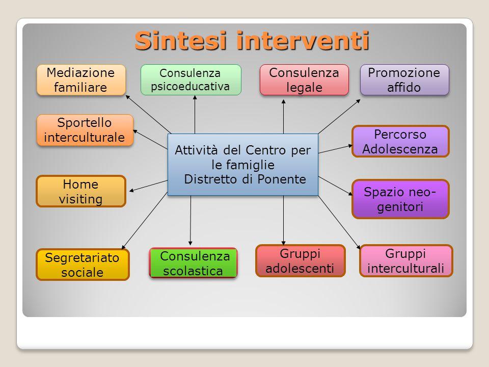 Istituzioni/attori sociali coinvolti Famiglie del territorio Comuni del Distretto di Ponente Azienda USL.
