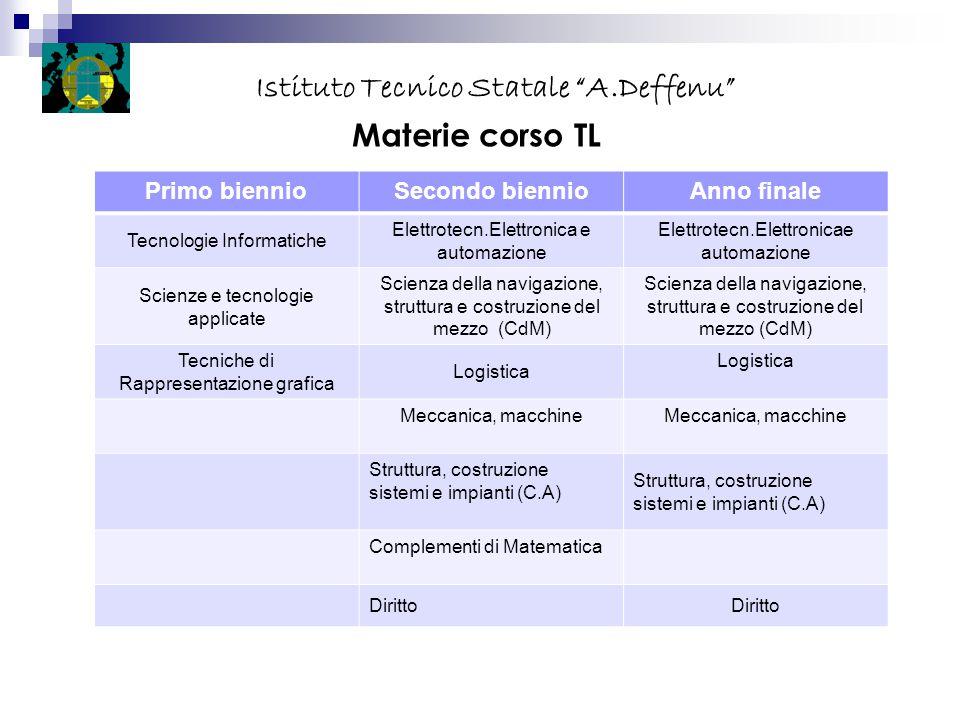 Materie corso TL Primo biennioSecondo biennioAnno finale Tecnologie Informatiche Elettrotecn.Elettronica e automazione Scienze e tecnologie applicate