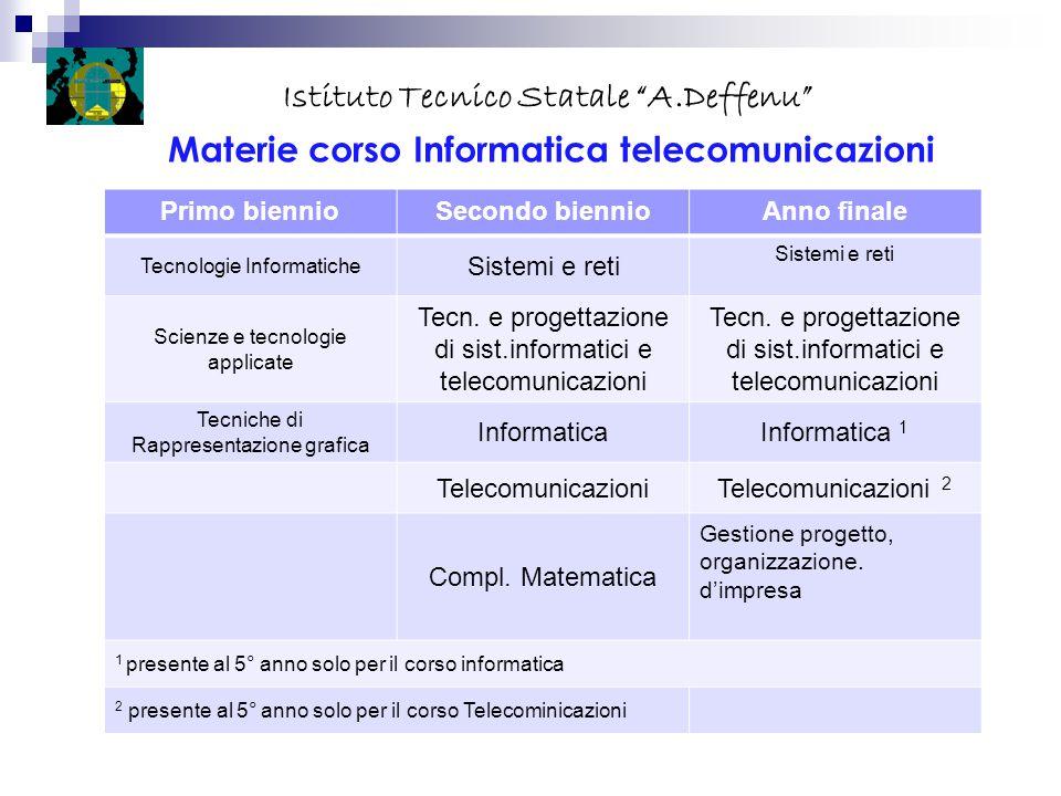 """Istituto Tecnico Statale """"A.Deffenu"""" Materie corso Informatica telecomunicazioni Primo biennioSecondo biennioAnno finale Tecnologie Informatiche Siste"""
