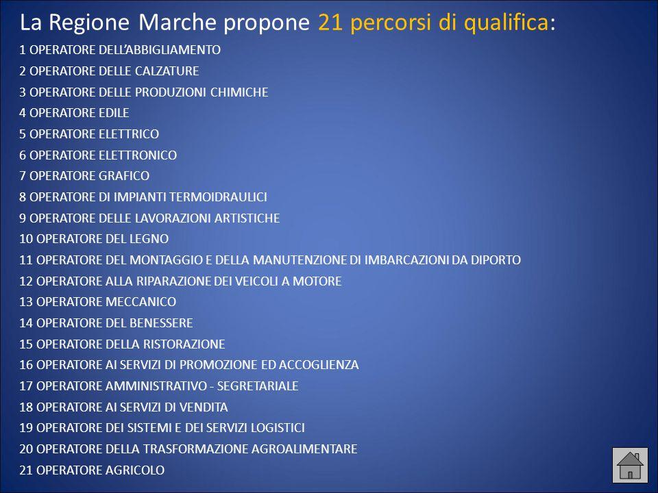 La Regione Marche propone 21 percorsi di qualifica: 1 OPERATORE DELL'ABBIGLIAMENTO 2 OPERATORE DELLE CALZATURE 3 OPERATORE DELLE PRODUZIONI CHIMICHE 4