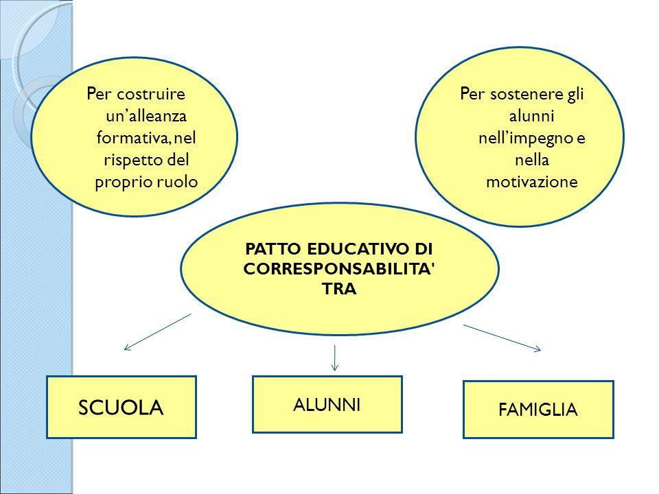 PATTO EDUCATIVO DI CORRESPONSABILITA' TRA Per sostenere gli alunni nell'impegno e nella motivazione Per costruire un'alleanza formativa, nel rispetto