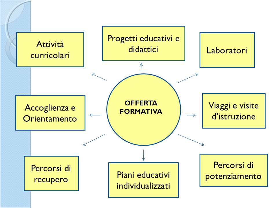 OFFERTA FORMATIVA Attività curricolari Progetti educativi e didattici Laboratori Percorsi di recupero Piani educativi individualizzati Percorsi di pot