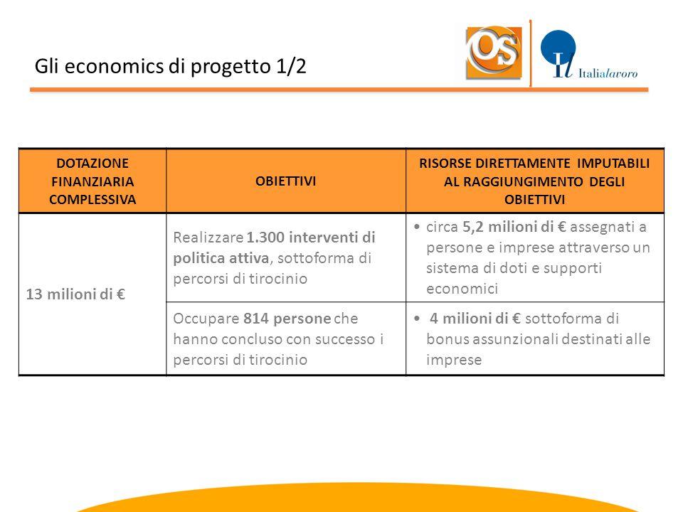 DOTAZIONE FINANZIARIA COMPLESSIVA OBIETTIVI RISORSE DIRETTAMENTE IMPUTABILI AL RAGGIUNGIMENTO DEGLI OBIETTIVI 13 milioni di € Realizzare 1.300 interve