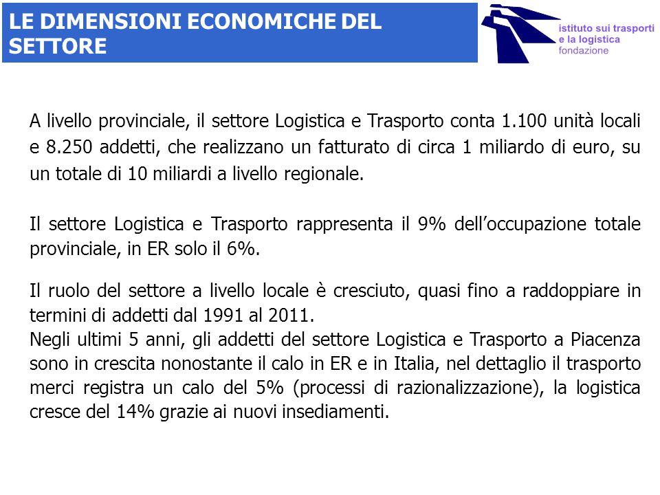 LE DIMENSIONI ECONOMICHE DEL SETTORE Il settore Logistica e Trasporto rappresenta il 9% dell'occupazione totale provinciale, in ER solo il 6%. A livel