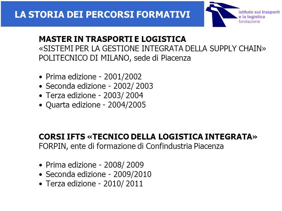 LA FONDAZIONE ITS DI PIACENZA ITS Piacenza è una Fondazione pubblico-privata che eroga, dal 2011, corsi post-diploma di alta specializzazione tecnica finanziati dal MIUR e da RER.