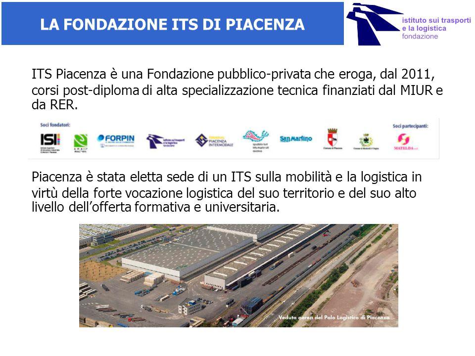 LA FONDAZIONE ITS DI PIACENZA ITS Piacenza è una Fondazione pubblico-privata che eroga, dal 2011, corsi post-diploma di alta specializzazione tecnica