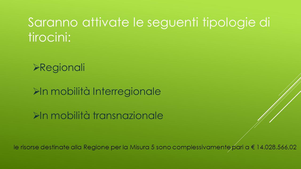 Saranno attivate le seguenti tipologie di tirocini:  Regionali  In mobilità Interregionale  In mobilità transnazionale le risorse destinate alla Re