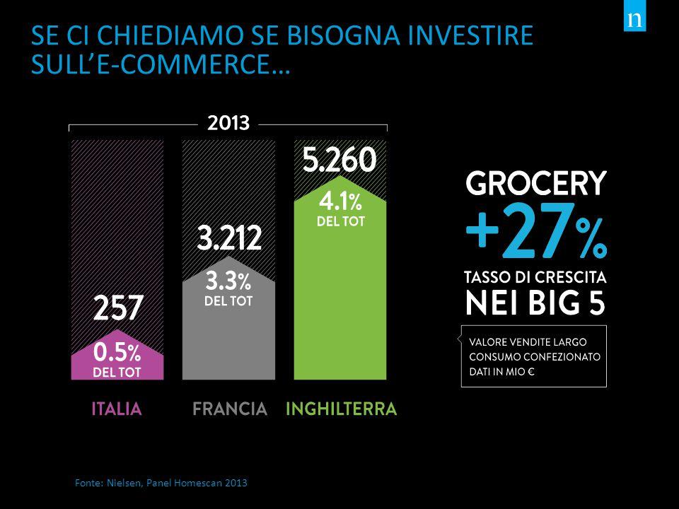 SE CI CHIEDIAMO SE BISOGNA INVESTIRE SULL'E-COMMERCE… Fonte: Nielsen, Panel Homescan 2013