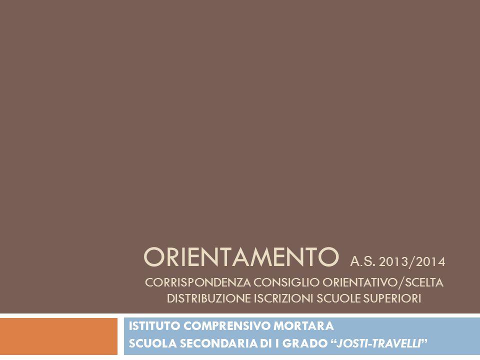 ORIENTAMENTO A.S. 2013/2014 CORRISPONDENZA CONSIGLIO ORIENTATIVO/SCELTA DISTRIBUZIONE ISCRIZIONI SCUOLE SUPERIORI ISTITUTO COMPRENSIVO MORTARA SCUOLA