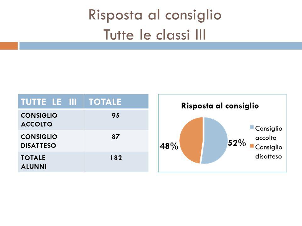 Risposta al consiglio Tutte le classi III TUTTE LE III TOTALE CONSIGLIO ACCOLTO 95 CONSIGLIO DISATTESO 87 TOTALE ALUNNI 182