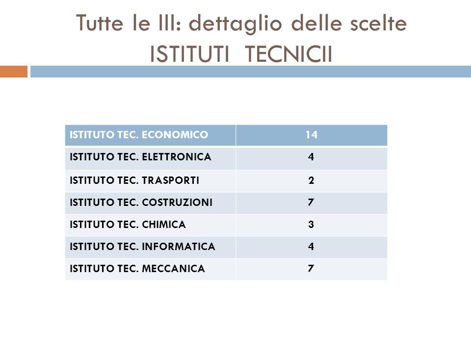 Tutte le III: dettaglio delle scelte ISTITUTI TECNICII ISTITUTO TEC. ECONOMICO14 ISTITUTO TEC. ELETTRONICA4 ISTITUTO TEC. TRASPORTI2 ISTITUTO TEC. COS