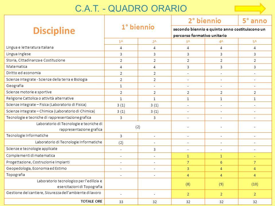C.A.T. - QUADRO ORARIO Discipline 1° biennio 2° biennio5° anno secondo biennio e quinto anno costituiscono un percorso formativo unitario 1^2^3^4^5^ L