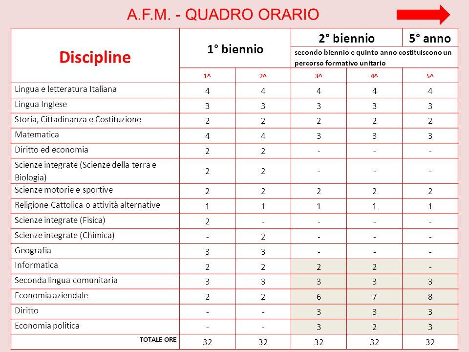 Discipline 1° biennio 2° biennio5° anno secondo biennio e quinto anno costituiscono un percorso formativo unitario 1^2^3^4^5^ Lingua e letteratura Ita